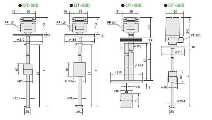 dimensi sloat type level transmitter