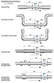 Instalasi Flowmeter