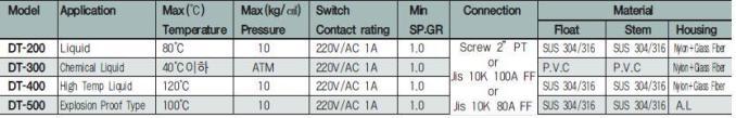 technical data float type level transmitter