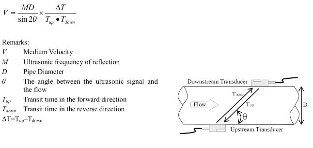 Prinsip Kerja Ultrasonic Flow Meter